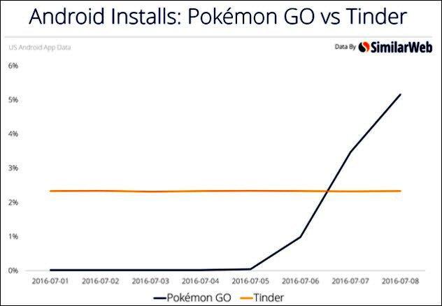 10a-pokemon-tinder-chart